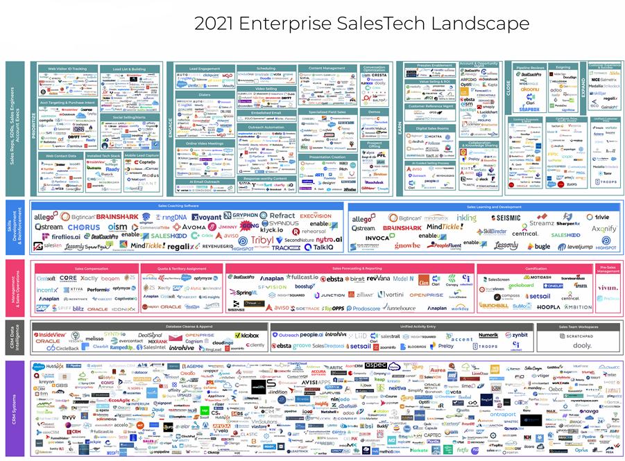 Sales Tech Ecosystem